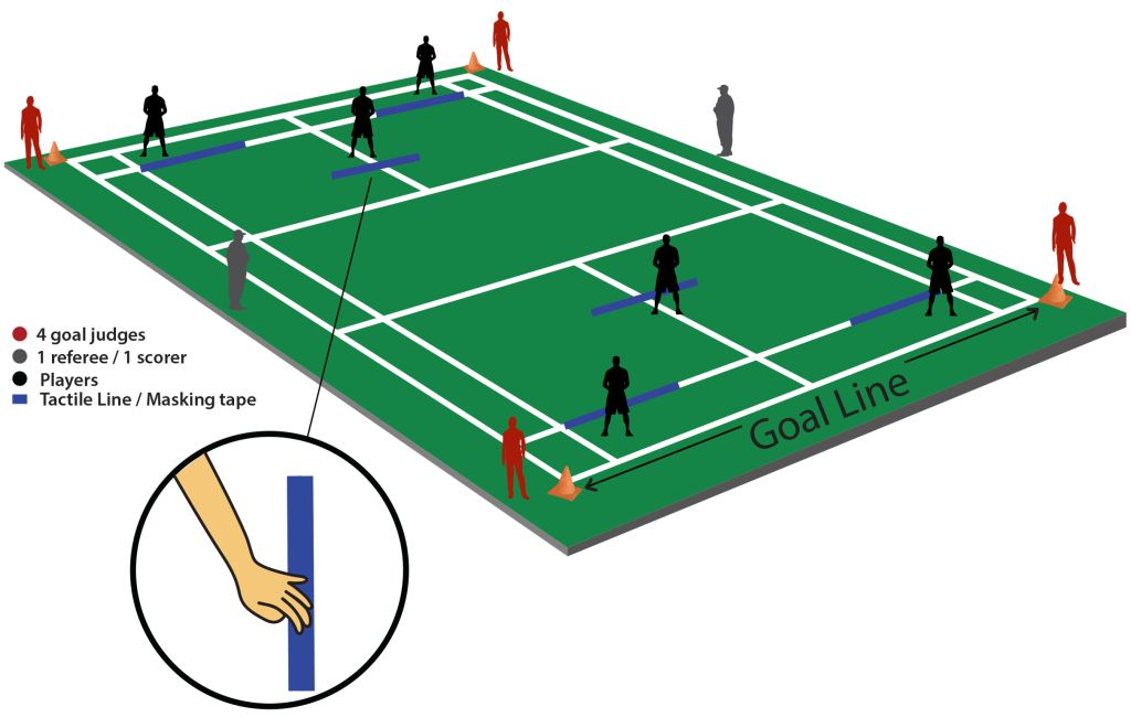 Court Layout for Lead Up Goalball – Lead Up Goalball Badminton Players Position